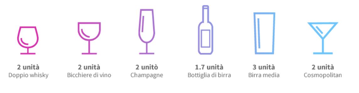Esempi di unità di alcol assunte