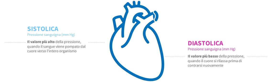 Ipertensione: cos'è e quali sono i sintomi?