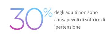 Il 30% sa di soffrire di ipertensione