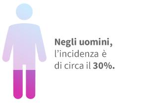 L'incidenza dell'ipertensione negli uomini è del 30%